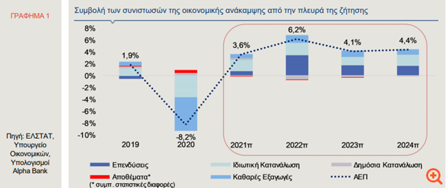 Alpha Bank: Το 2021 αναμένεται να είναι έτος επανεκκίνησης της ελληνικής οικονομίας