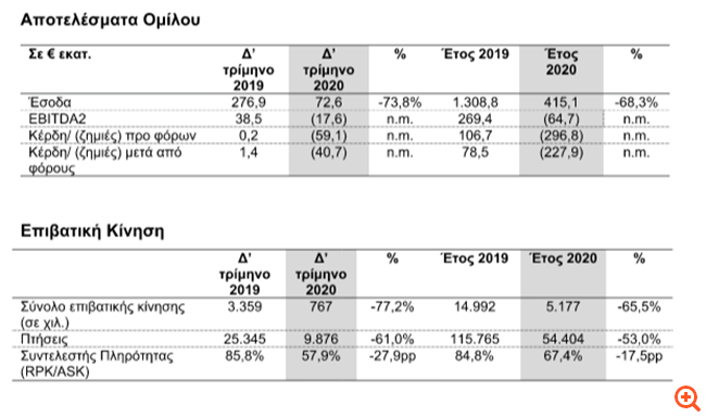 Aegean Airlines: Στα €415,1 εκατ. ο τζίρος, στα €227,9 εκατ. οι ζημιές μετά φόρων για το 2020