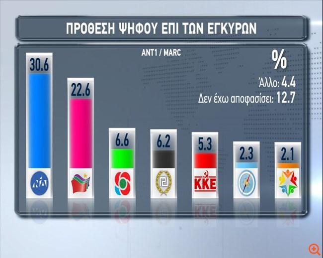 Marc: Προβάδισμα 8 μονάδων της ΝΔ έναντι του ΣΥΡΙΖΑ στην πρόθεση ψήφου για τις ευρωεκλογές