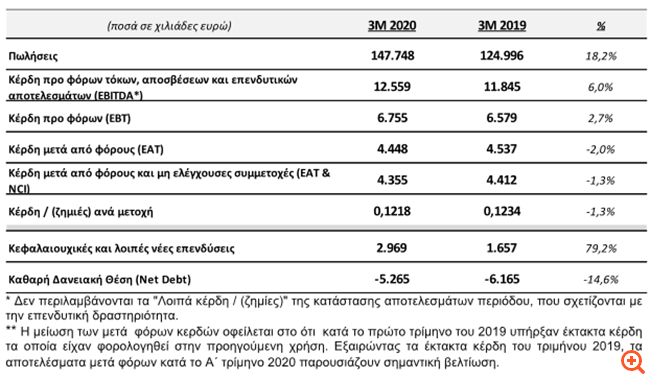 Quest: Αύξηση 6% στα EBITDA το α' τρίμηνο