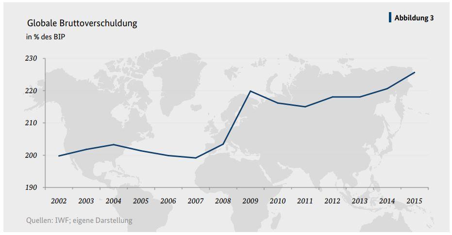 Καμπανάκι από Βερολίνο για ακίνητα, μετοχές, παγκόσμιο χρέος