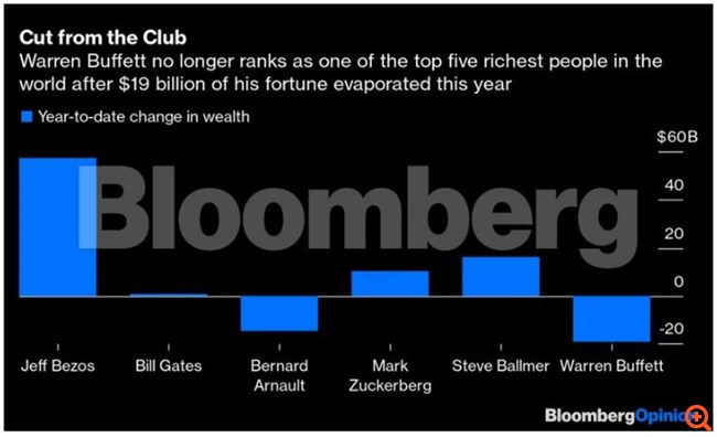 O Warren Buffett, στα 90 του, μόλις πραγματοποίησε το μεγαλύτερο deal του από το 2015