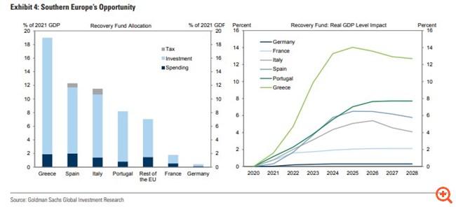 """Γιατί δεν αρκεί η επιστροφή της οικονομίας στα προ πανδημίας επίπεδα - Πόση ανάκαμψη είναι """"αρκετή"""", οι εκτιμήσεις για Ελλάδα"""
