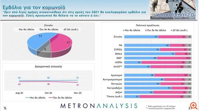 Δημοσκόπηση Metron Analysis: Στις 16,1 μονάδες η διαφορά