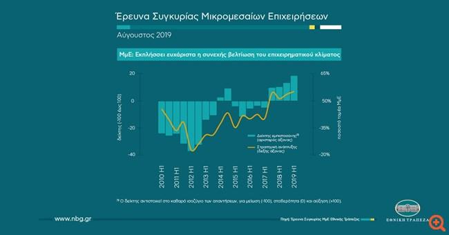 ΕΤΕ: Σε υψηλό 10ετίας ο δείκτης εμπιστοσύνης των ΜμΕ