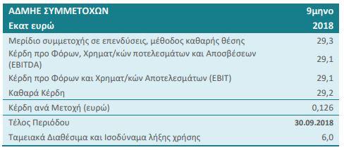 ΑΔΜΗΕ Συμμετοχών: Στα 29,2 εκατ. ευρώ τα καθαρά κέρδη στο 9μηνο
