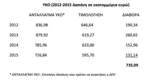 ΔΕΗ: Έρχονται αυξήσεις στις χρεώσεις ΥΚΩ