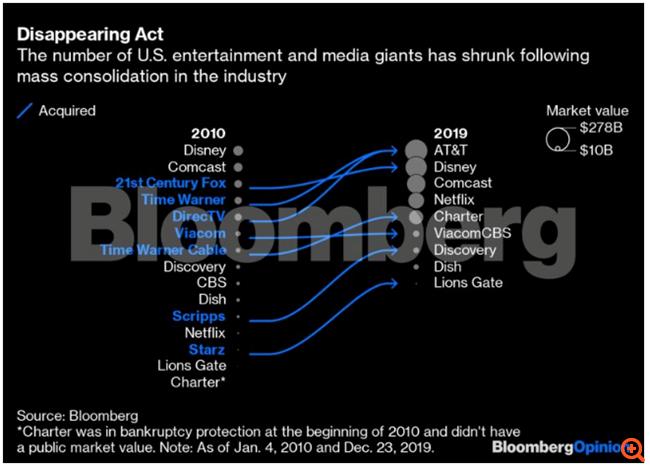 Πώς το Netflix άλλαξε τις ισορροπίες σε Hollywood και βιομηχανία των media τη δεκαετία του 2010