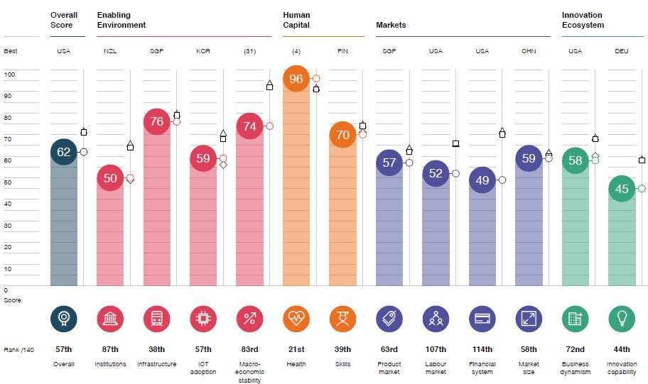 Παγκόσμιο Οικονομικό Φόρουμ: Τέσσερις θέσεις χαμηλότερα η Ελλάδα το 2018