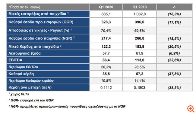 ΟΠΑΠ: Στα €35,5 εκατ τα καθαρά κέρδη στο α' τρίμηνο -πρόταση για επιπλέον μέρισμα €0,30 ανά μετοχή