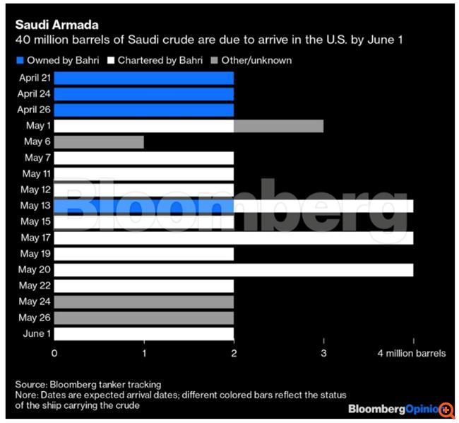 """Η """"διολίσθηση"""" του πετρελαίου δεν θα σταματήσει, ακόμη κι αν ο Τραμπ απαγορεύσει τις εισαγωγές αργού"""