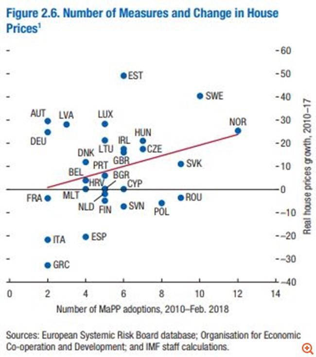 ΔΝΤ: Τη μεγαλύτερη πτώση στην αγορά ακινήτων βίωσε η Ελλάδα την τελευταία 8ετία