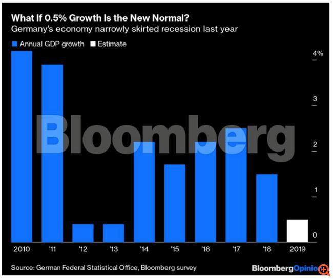 """Το γερμανικό οικονομικό """"θαύμα"""" πλησιάζει στο τέλος του"""