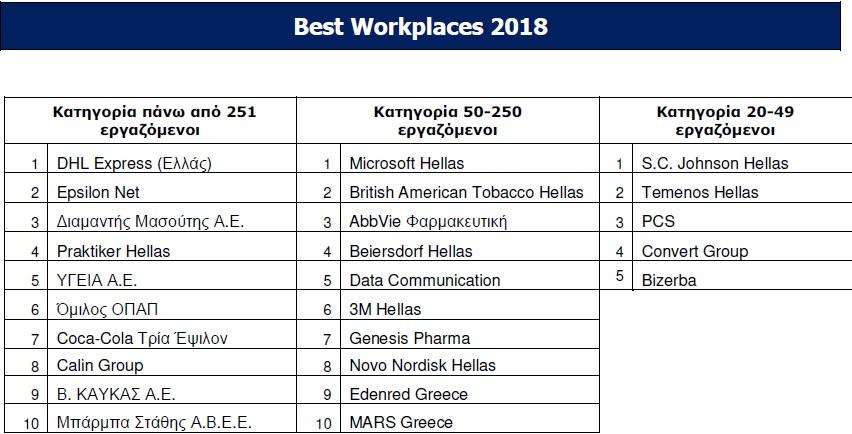 Οι εταιρείες με το καλύτερο εργασιακό περιβάλλον στην Ελλάδα