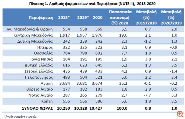 ΕΛΣΤΑΤ: Αύξηση 1% στον αριθμό των φαρμακείων το 2020