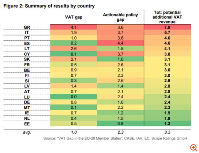 Scope Ratings: Η Ελλάδα χρειάζεται ριζική μεταρρύθμιση του ΦΠΑ