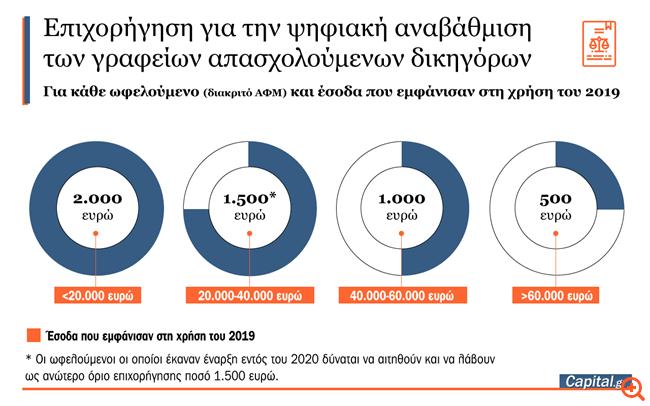 Bonus έως 2.000 ευρώ στους δικηγόρους