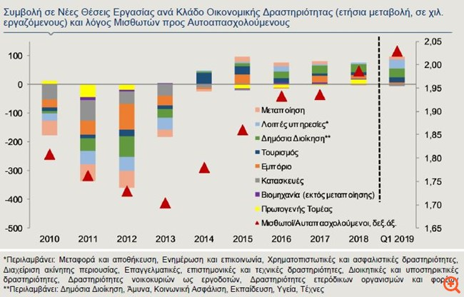 Alpha: Πρώτος ο δημόσιος τομέας στην αύξηση των θέσεων εργασίας