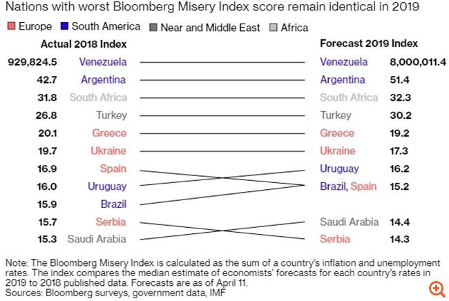 Bloomberg: Στην πέμπτη θέση με τις πιο