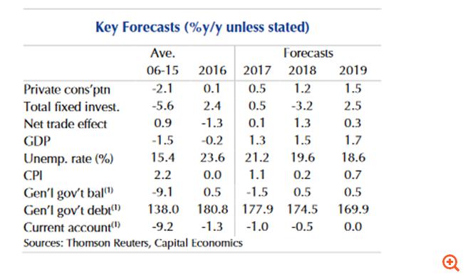 Capital Economics: Η Ελλάδα βγαίνει από το μνημόνιο, η οδυνηρή λιτότητα θα συνεχιστεί