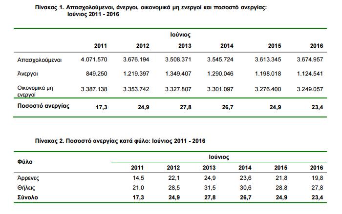 Στο 23,4% η ανεργία τον Ιούνιο