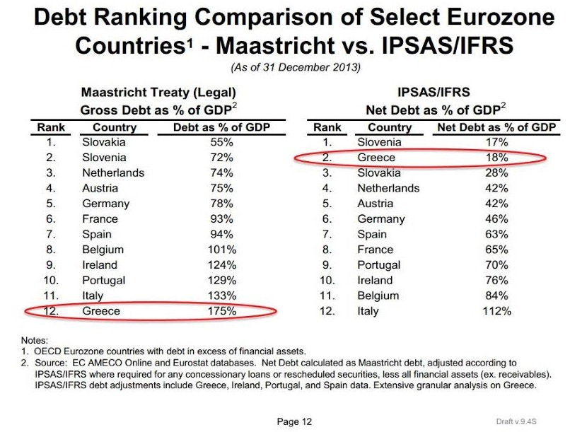 Πως το ελληνικό δημόσιο χρέος θα εμφανιστεί (πολύ) κάτω από το 60%