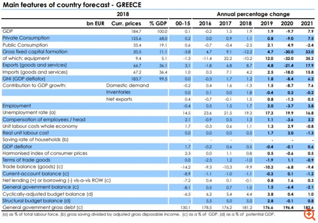 Κομισιόν: Η Ελλάδα το πιο ευάλωτο κράτος στην Ε.Ε. - Στο 9,7% η ύφεση το 2020