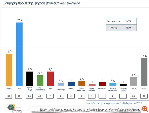 Δημοσκόπηση ΠΑΜΑΚ: Προβάδισμα 16 μονάδων για τη ΝΔ