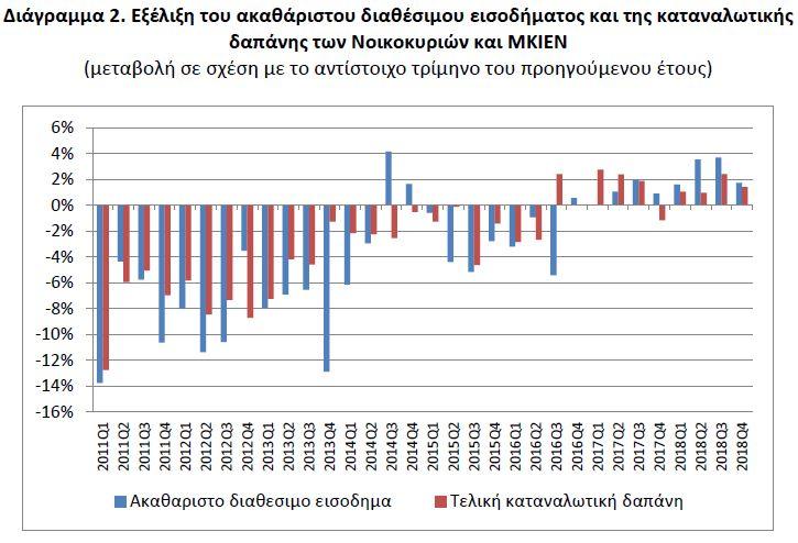 ΕΛΣΤΑΤ: Αυξήθηκαν το δ' τρίμηνο διαθέσιμο εισόδημα και καταναλωτική δαπάνη