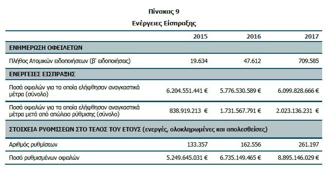 Έρχονται κατασχέσεις για  709.585 οφειλέτες των Ταμείων