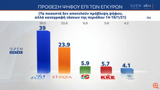 Δημοσκόπηση ALCO: Άνω των 15 μονάδων η διαφορά ΝΔ - ΣΥΡΙΖΑ