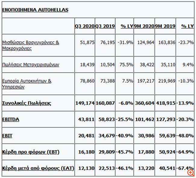 Autohellas: Στα 43,8 εκατ. ευρώ τα EBITDA το γ' τρίμηνο