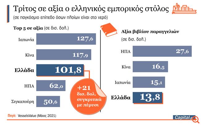Πόσο αξίζει ο ελληνικός εμπορικός στόλος - Τελευταία στοιχεία