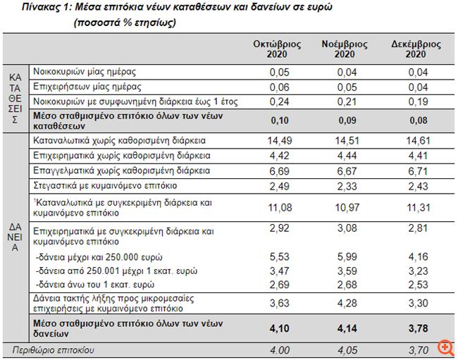 ΤτΕ: Σχεδόν αμετάβλητο το επιτόκιο των νέων καταθέσεων, μειώθηκε των νέων δανείων