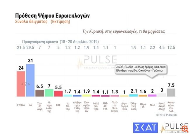 Pulse: Καθαρό προβάδισμα ΝΔ λίγο πριν τις ευρωεκλογές