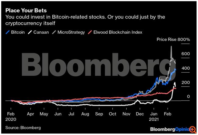 Η επένδυση σε μετοχές που συνδέονται με το Bitcoin είναι το λάθος στοίχημα