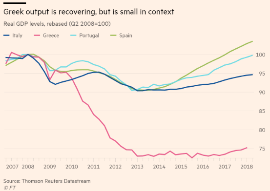 FT: Παρά τη βελτίωσή της, η ελληνική οικονομία έχει δρόμο μπροστά της