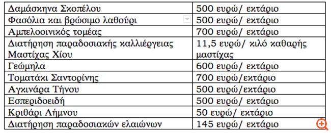 Υπ. Αγροτικής Ανάπτυξης: Πάνω από 80 εκατ. ευρώ για την ενίσχυση του πρωτογενούς τομέα στα νησιά