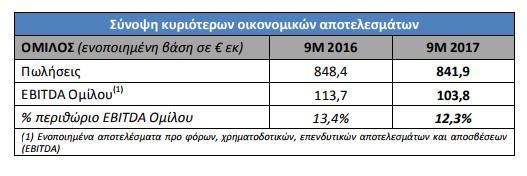 MIG: Στα 103,8 εκατ. ευρώ τα ενοποιημένα EBITDA στο εννεάμηνο