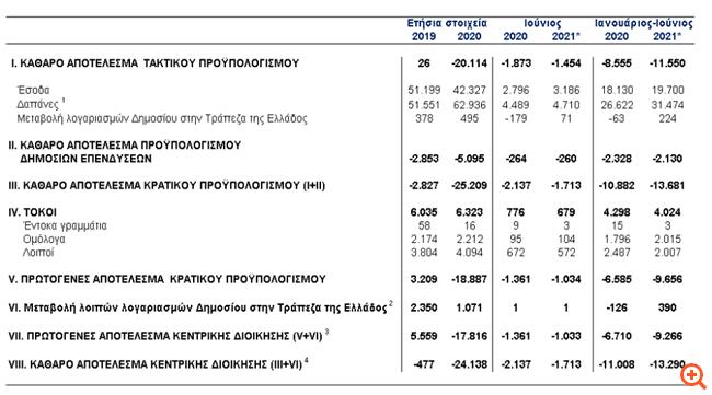 Στα 9,266 δισ. ευρώ το πρωτογενές έλλειμμα στο α' εξάμηνο του 2021, σύμφωνα με την ΤτΕ