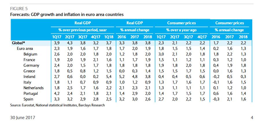 Barclays:  Η Ελλάδα δεν αποτελεί πλέον σημαντικό κίνδυνο, στο 0,3% η ανάπτυξη το 2017