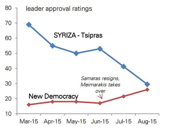 "Telegraph: Η νέα κυβέρνηση της Ελλάδας θα χρειαστεί ένα ""θαύμα"""