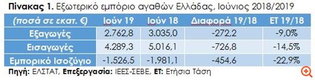 ΣΕΒΕ: Σημαντική μείωση των ελληνικών εξαγωγών κατά 9% τον Ιούνιο