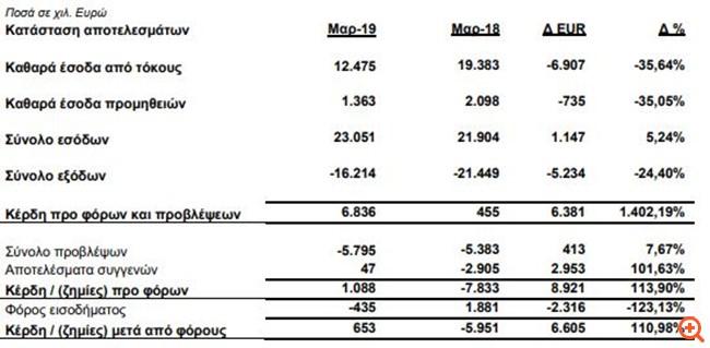 Attica Bank: Κέρδη προ φόρων και προβλέψεων 6,8 εκατ. ευρώ το α' τρίμηνο