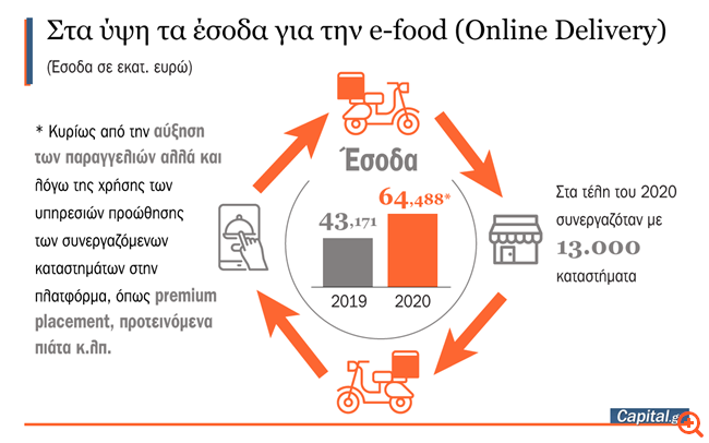 Τίναξε την μπάνκα η e-food λόγω πανδημίας