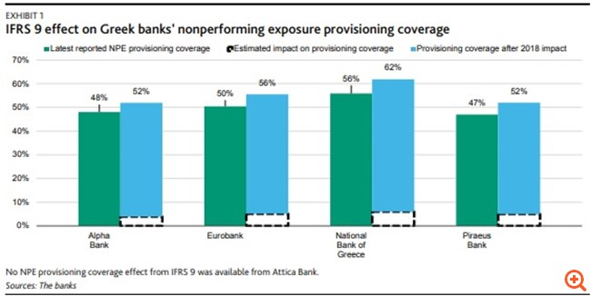 "Moody's: Τα IFRS9 ""βοηθούν"" τις ελληνικές τράπεζες"