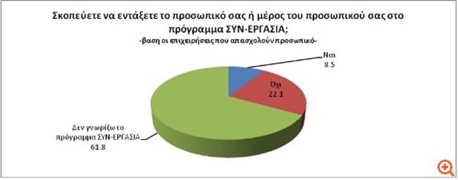 ΓΣΕΕΒΕ3