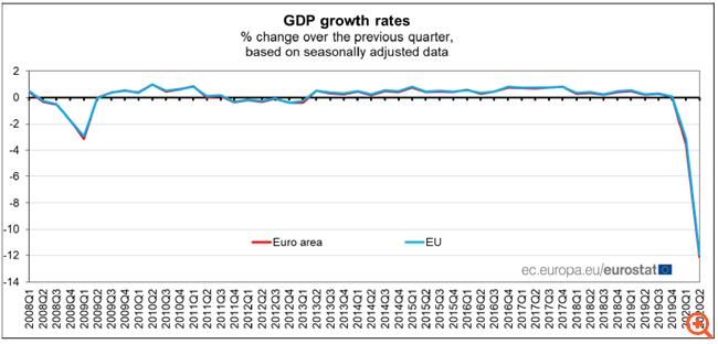 Ευρωζώνη: Κατά 12,1% συρρικνώθηκε το ΑΕΠ το β' τρίμηνο - η μεγαλύτερη βουτιά στην ιστορία