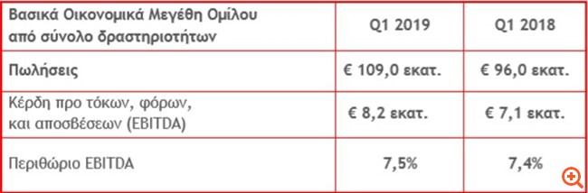 Intracom Holdings: Αυξημένες κατά 13,5% οι ενοποιημένες πωλήσεις το Α' τρίμηνο του 2019