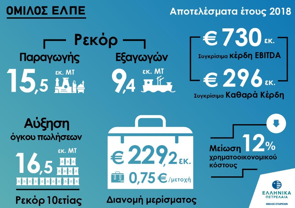 Τα ΕΛΠΕ ήταν η πιο κερδοφόρος εταιρεία στην Ελλάδα και το 2018